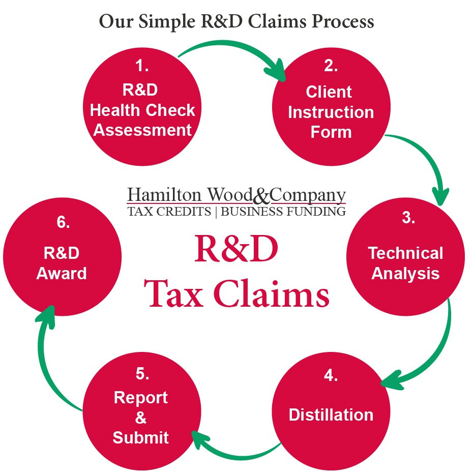 Our R&D claims process - Hamilton Wood and Co London Manchester-01