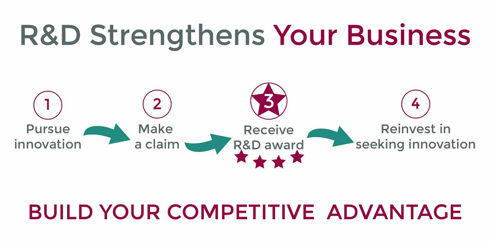 RD Strengthens your business - RD tax credits London